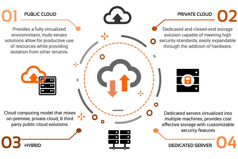 Cloud infrastructure types infographic